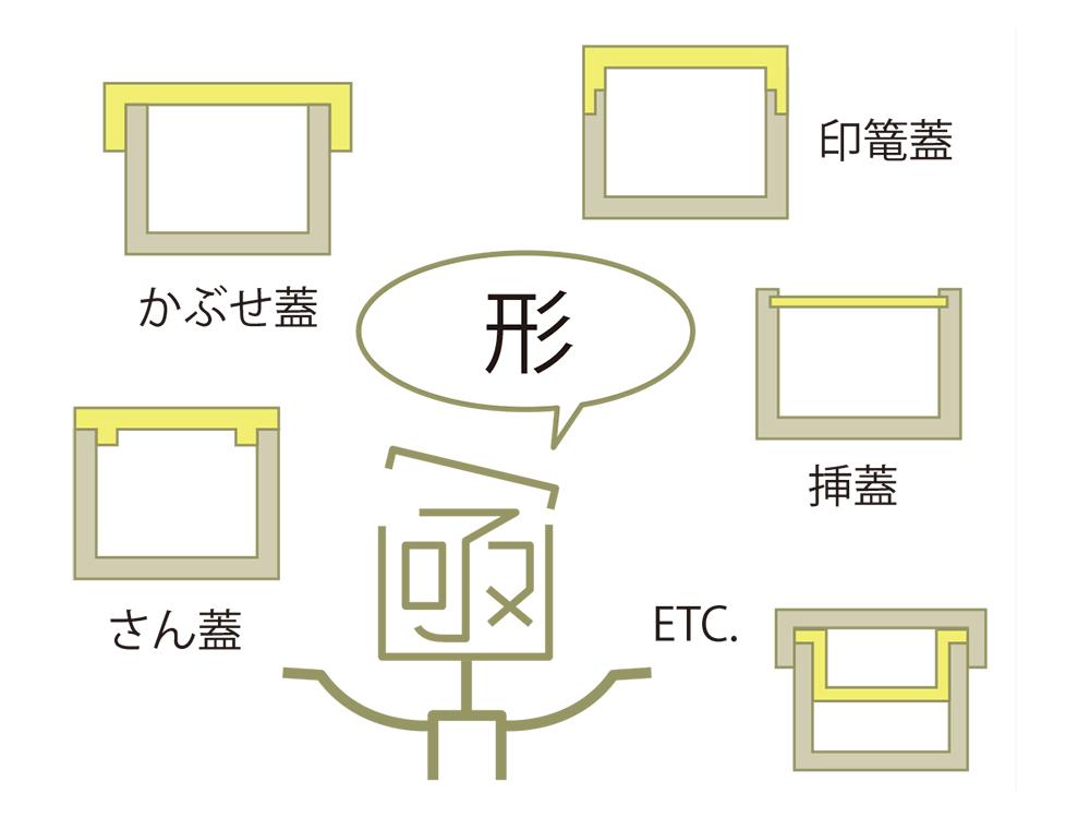 桐箱のオーダー時 形